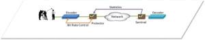 Использование CAR для динамического управления скоростью кодирования