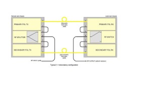 Схема резервирования линка 1:1.